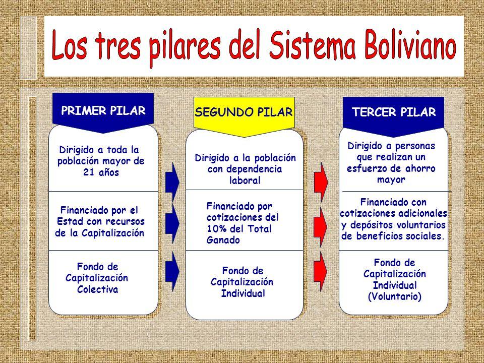 Los tres pilares del Sistema Boliviano