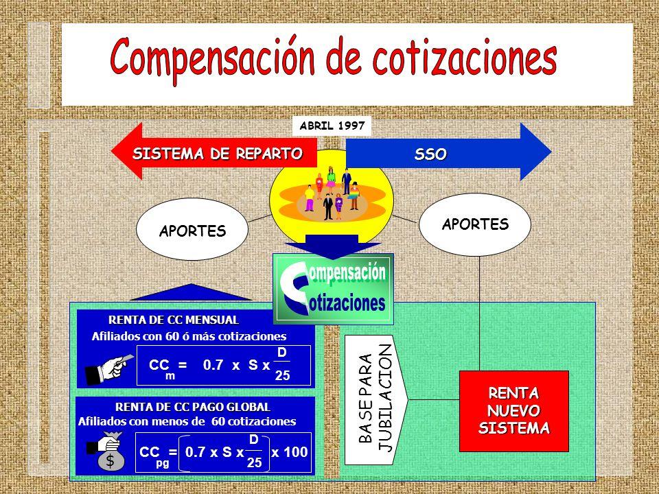 Compensación de cotizaciones