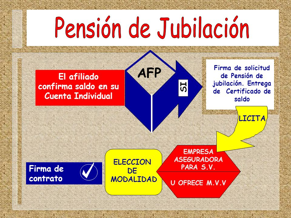 Pensión de Jubilación AFP El afiliado