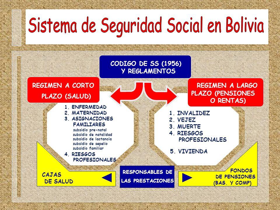 Sistema de Seguridad Social en Bolivia