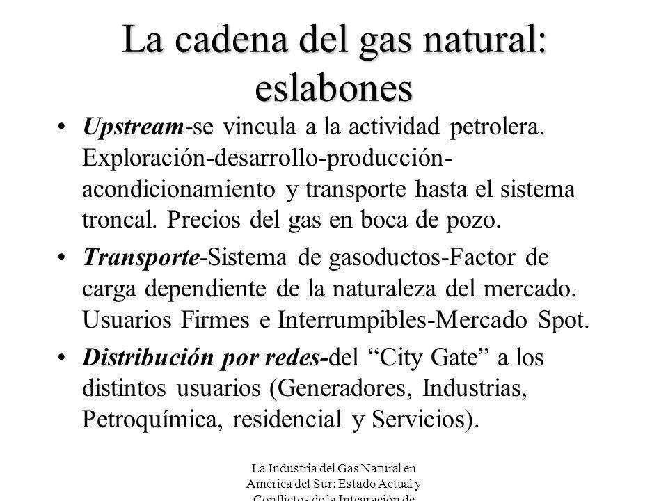 La cadena del gas natural: eslabones