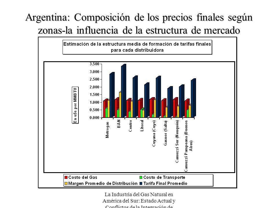 Argentina: Composición de los precios finales según zonas-la influencia de la estructura de mercado