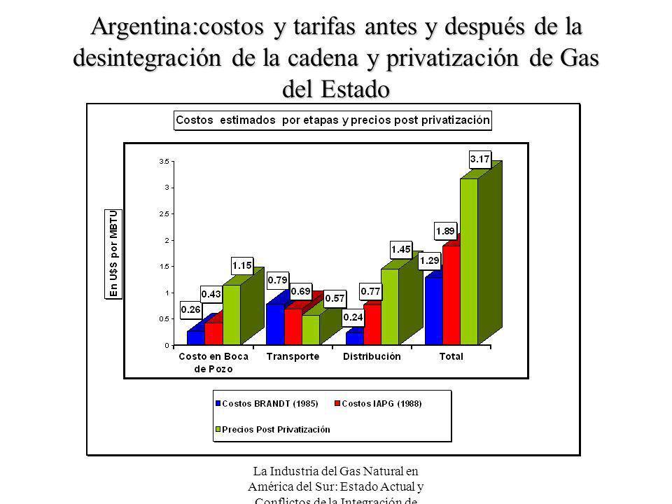 Argentina:costos y tarifas antes y después de la desintegración de la cadena y privatización de Gas del Estado