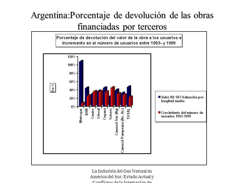 Argentina:Porcentaje de devolución de las obras financiadas por terceros