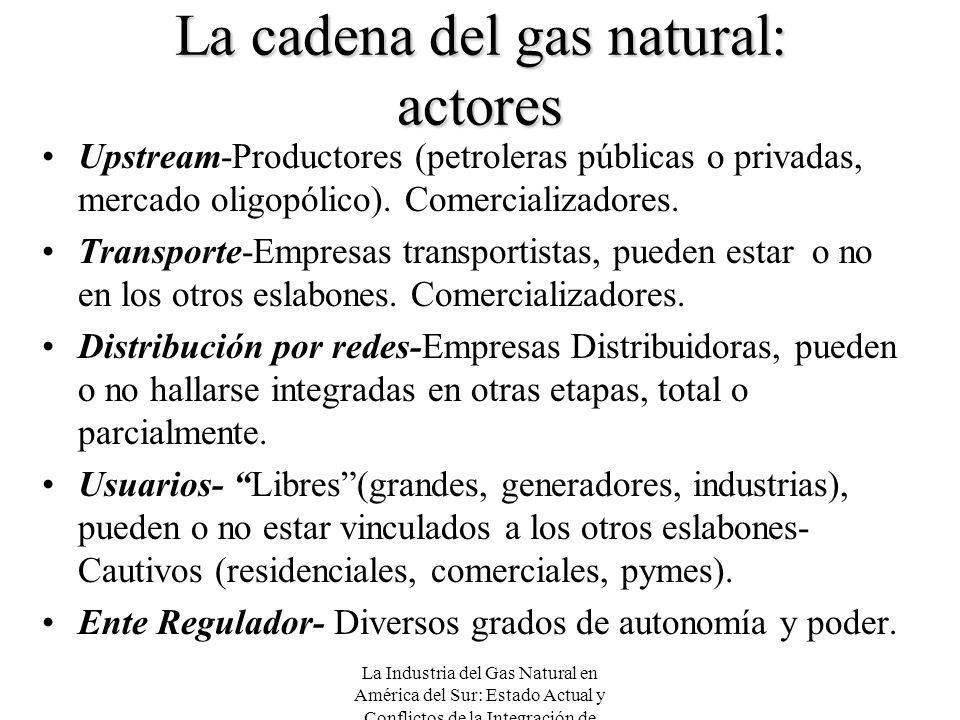 La cadena del gas natural: actores