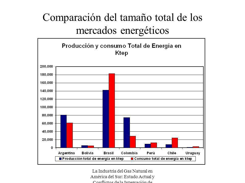 Comparación del tamaño total de los mercados energéticos