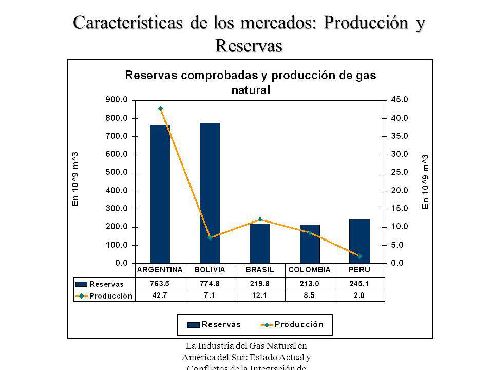 Características de los mercados: Producción y Reservas