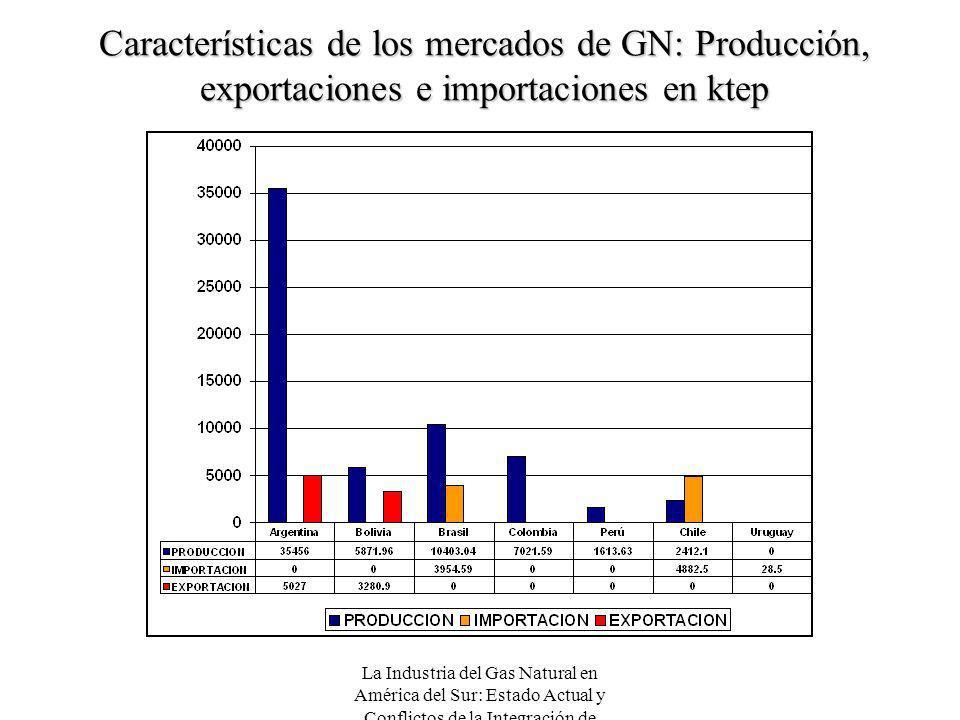 Características de los mercados de GN: Producción, exportaciones e importaciones en ktep