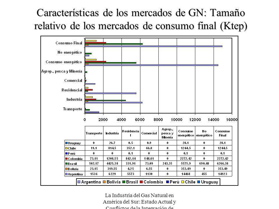 Características de los mercados de GN: Tamaño relativo de los mercados de consumo final (Ktep)