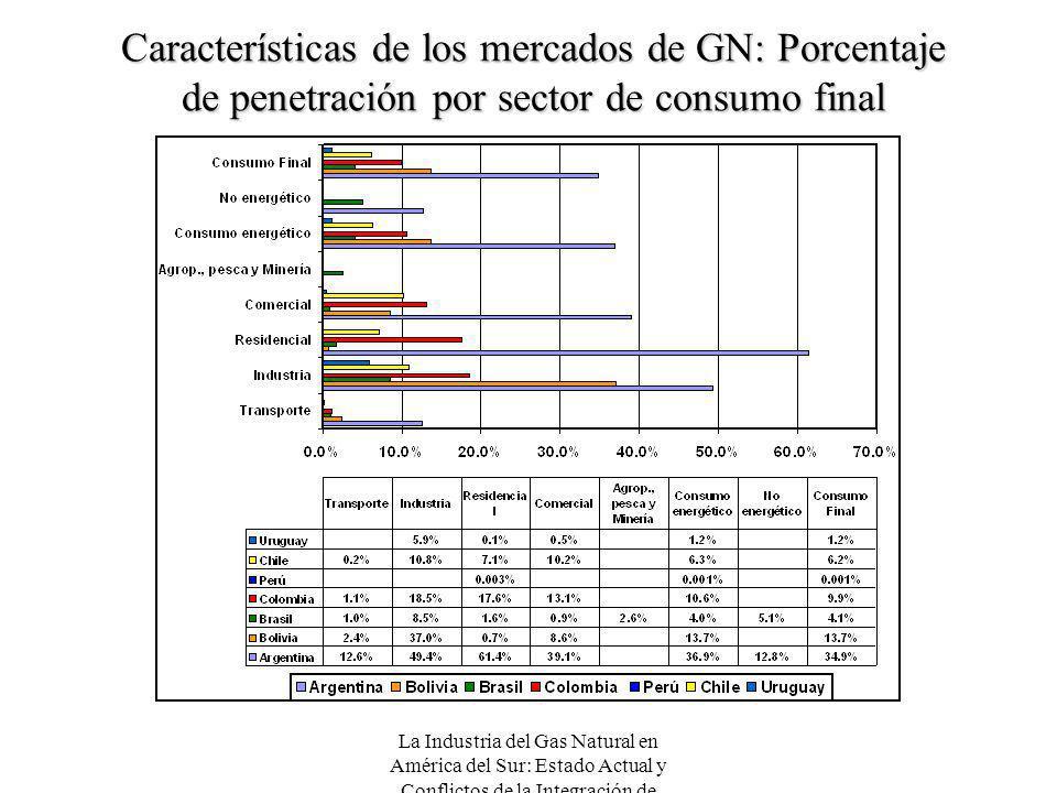 Características de los mercados de GN: Porcentaje de penetración por sector de consumo final