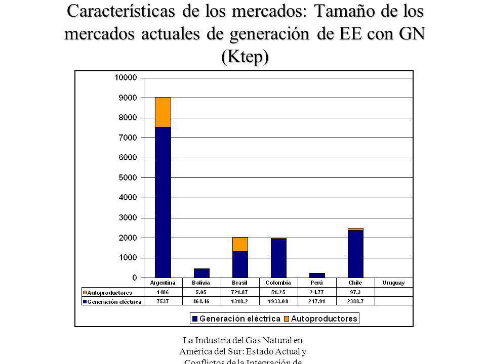 Características de los mercados: Tamaño de los mercados actuales de generación de EE con GN (Ktep)