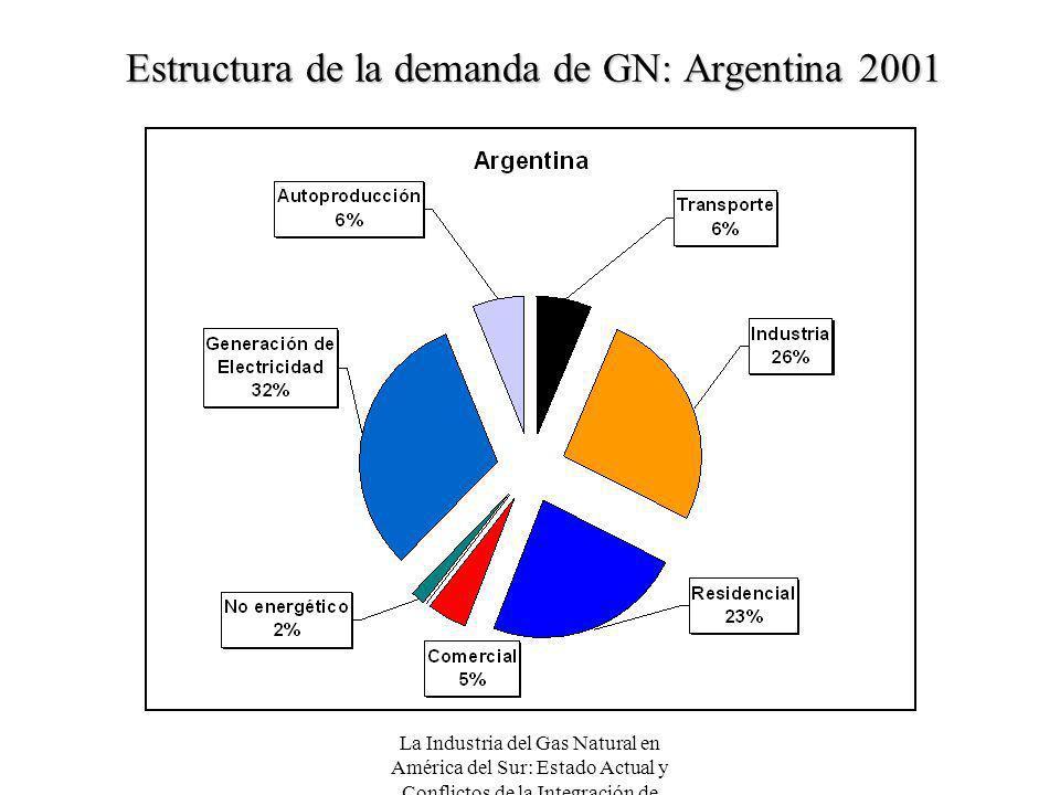 Estructura de la demanda de GN: Argentina 2001