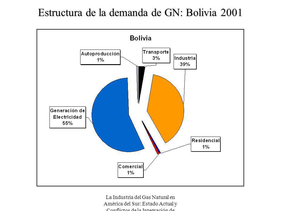 Estructura de la demanda de GN: Bolivia 2001