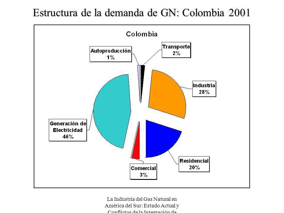 Estructura de la demanda de GN: Colombia 2001
