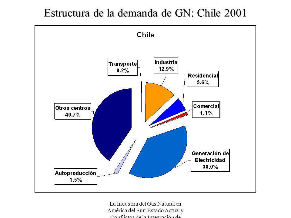 Estructura de la demanda de GN: Chile 2001
