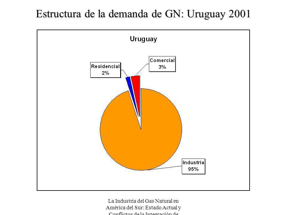 Estructura de la demanda de GN: Uruguay 2001