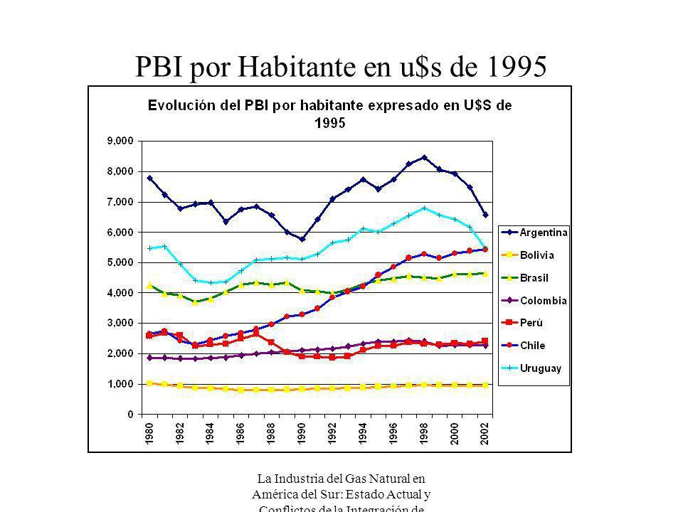 PBI por Habitante en u$s de 1995
