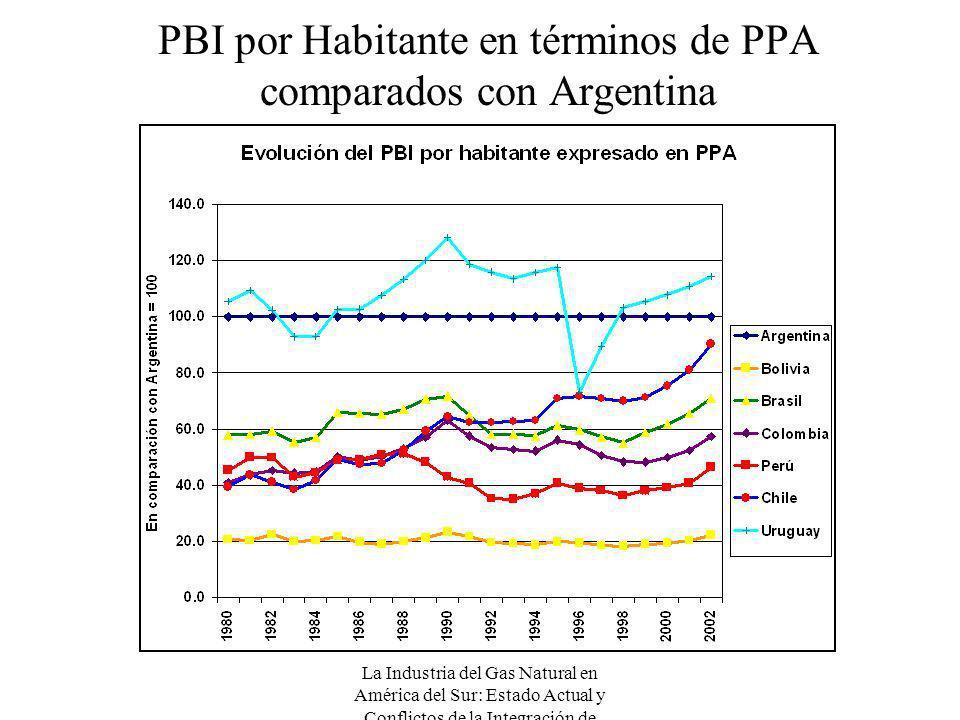 PBI por Habitante en términos de PPA comparados con Argentina