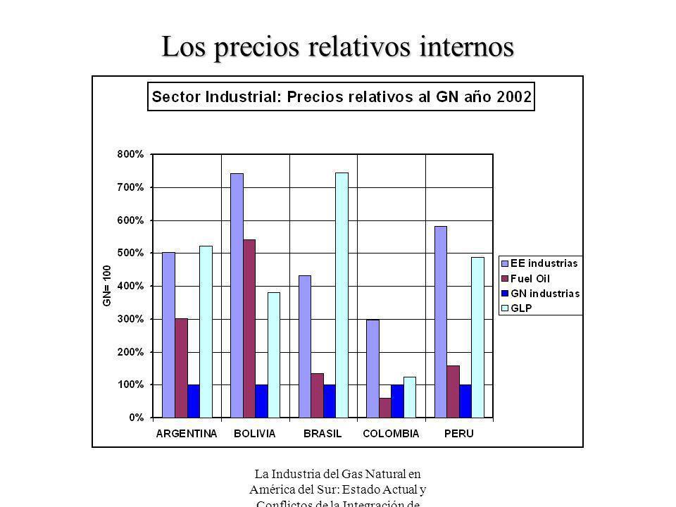 Los precios relativos internos