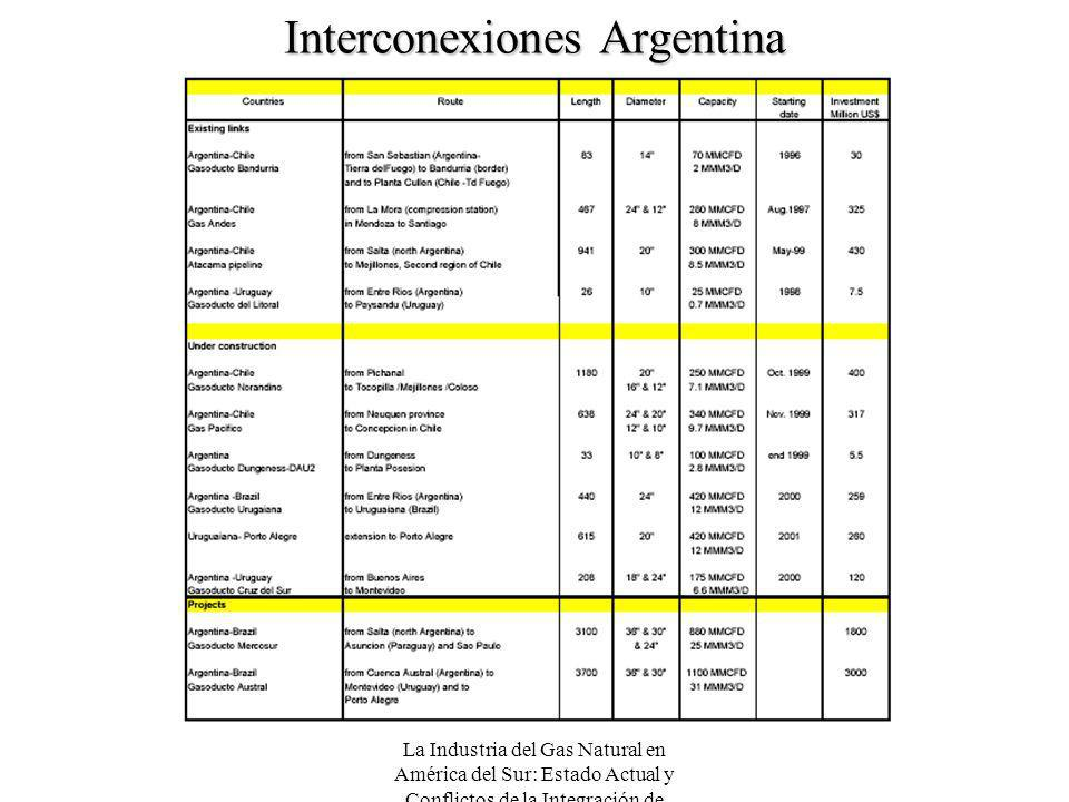 Interconexiones Argentina