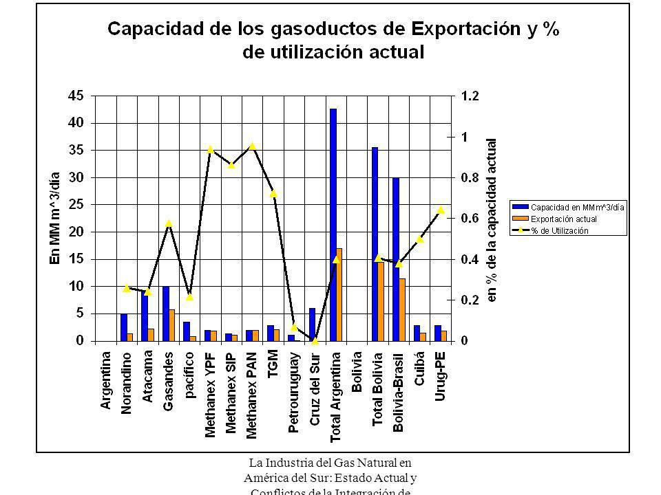 La Industria del Gas Natural en América del Sur: Estado Actual y Conflictos de la Integración de Mercados