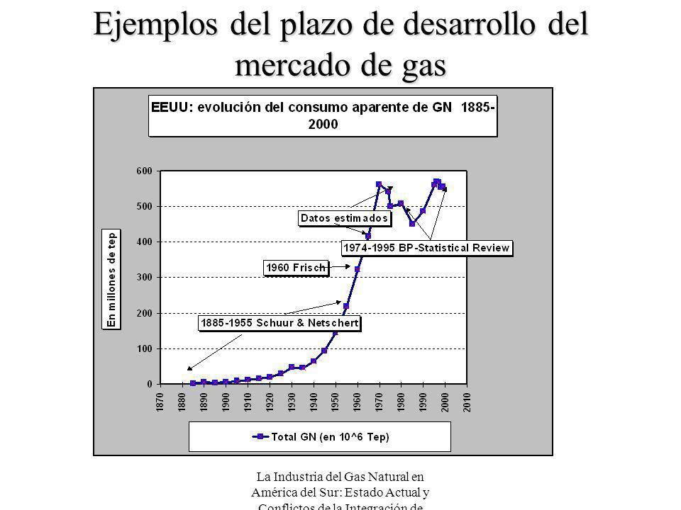 Ejemplos del plazo de desarrollo del mercado de gas