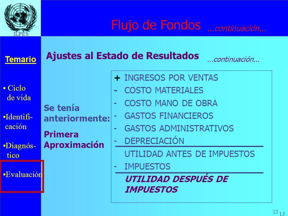 Flujo de Fondos Ajustes al Estado de Resultados + INGRESOS POR VENTAS