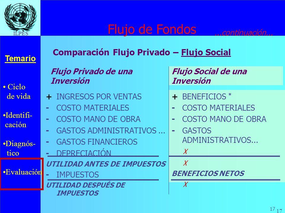 Flujo de Fondos Comparación Flujo Privado – Flujo Social