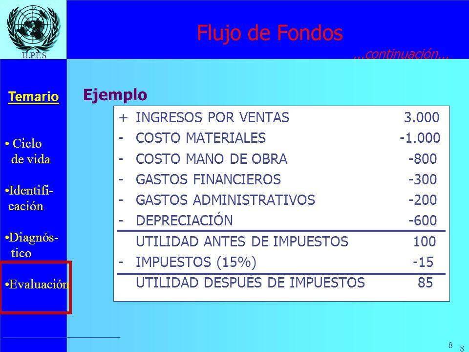 Flujo de Fondos Ejemplo + INGRESOS POR VENTAS 3.000