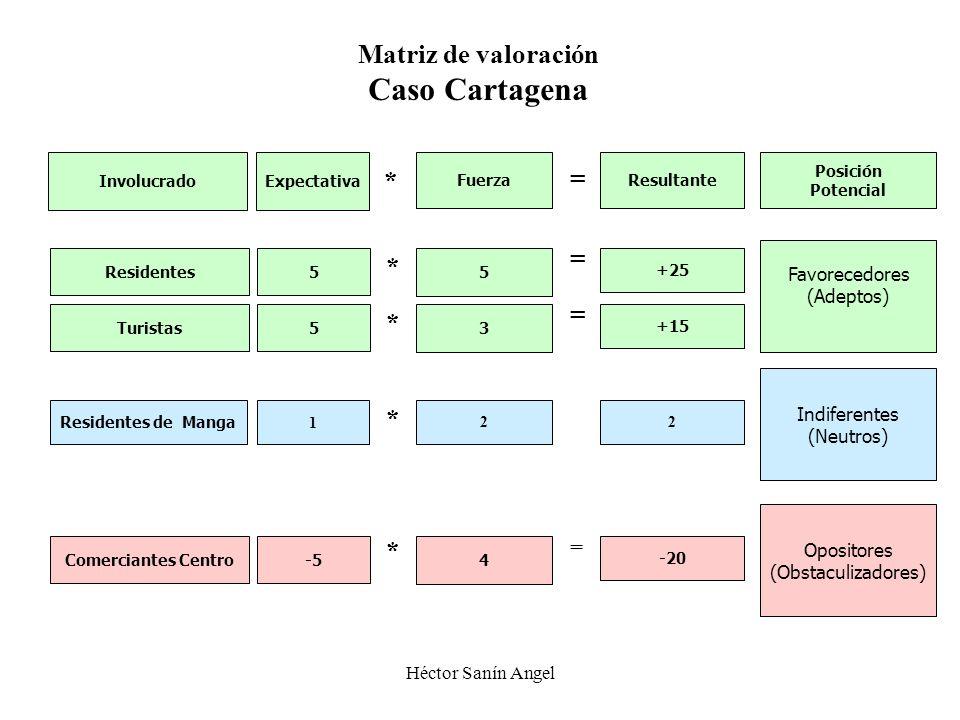 Caso Cartagena Matriz de valoración * = = * = * * * = Favorecedores