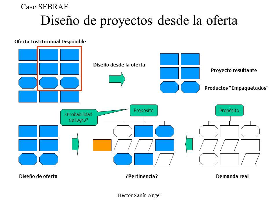 Diseño de proyectos desde la oferta