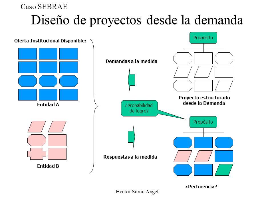 Diseño de proyectos desde la demanda