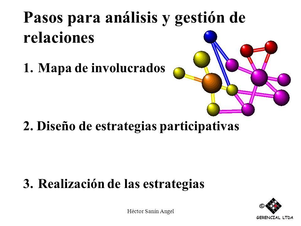 Pasos para análisis y gestión de relaciones