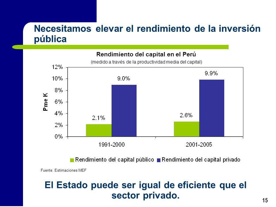 Necesitamos elevar el rendimiento de la inversión pública