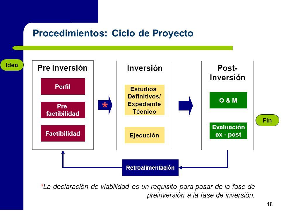 * Procedimientos: Ciclo de Proyecto Pre Inversión Inversión Post-