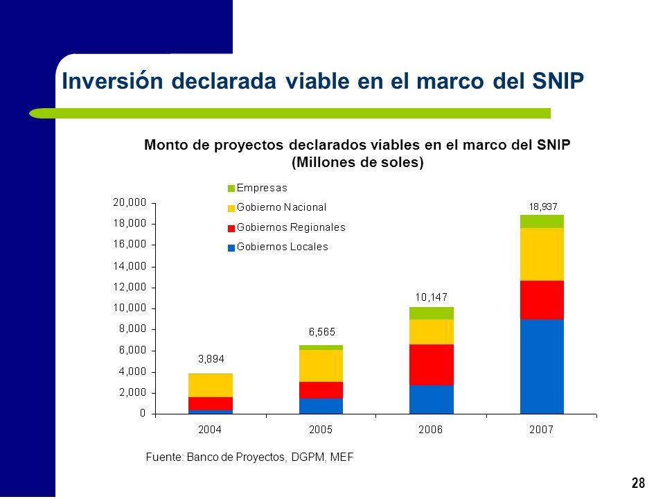 Monto de proyectos declarados viables en el marco del SNIP