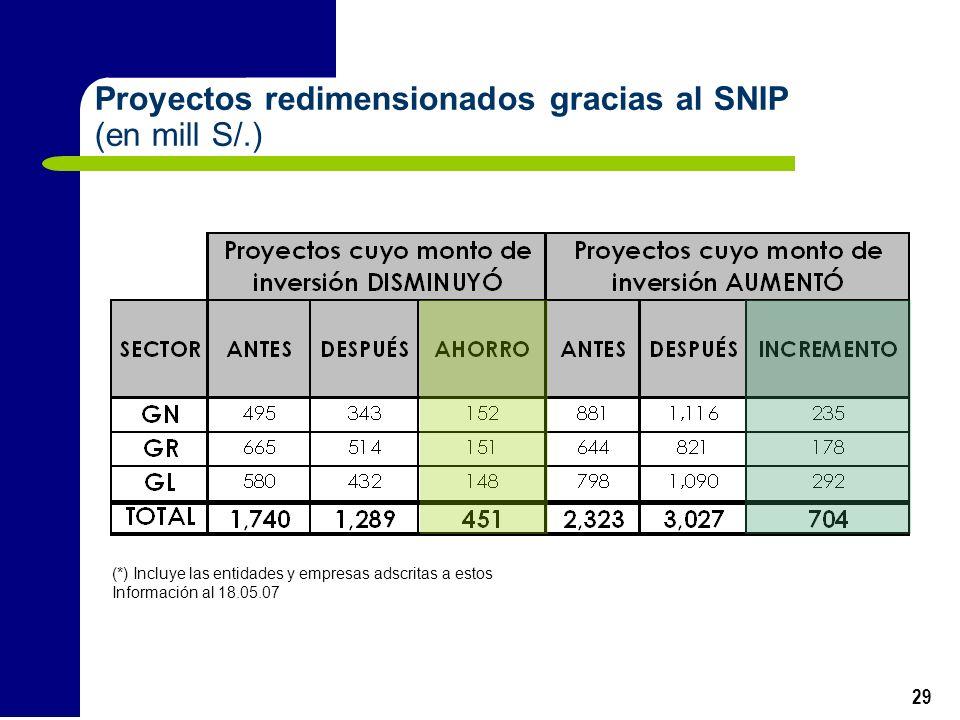 Proyectos redimensionados gracias al SNIP (en mill S/.)