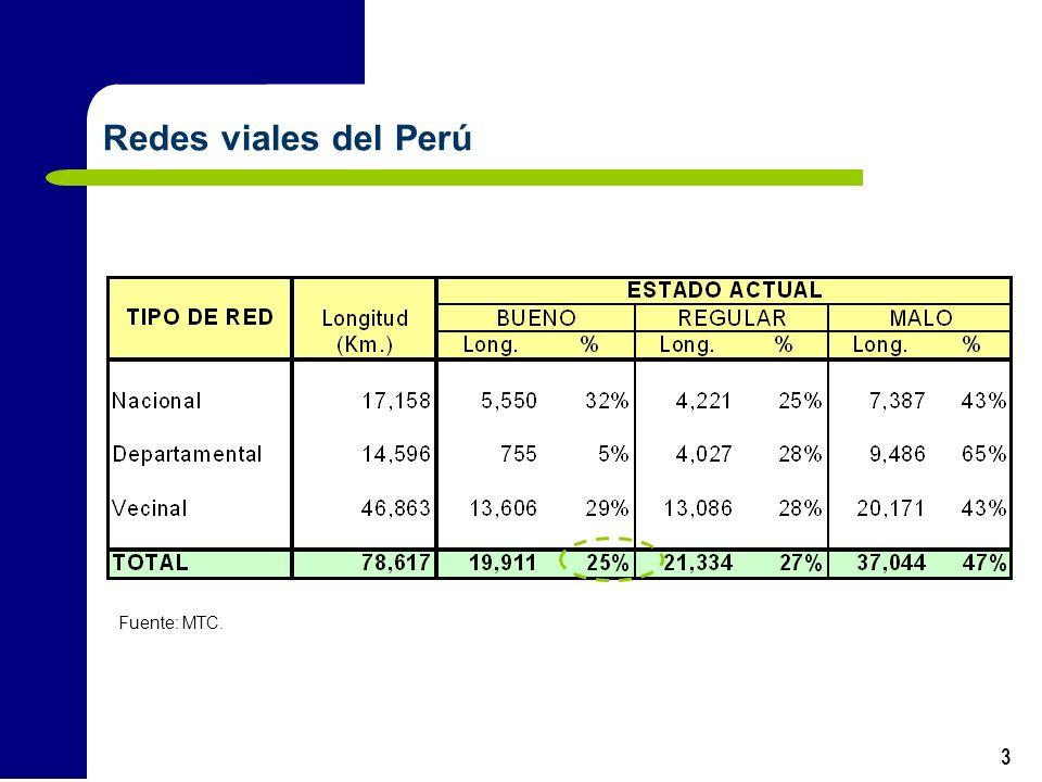 Redes viales del Perú Fuente: MTC.