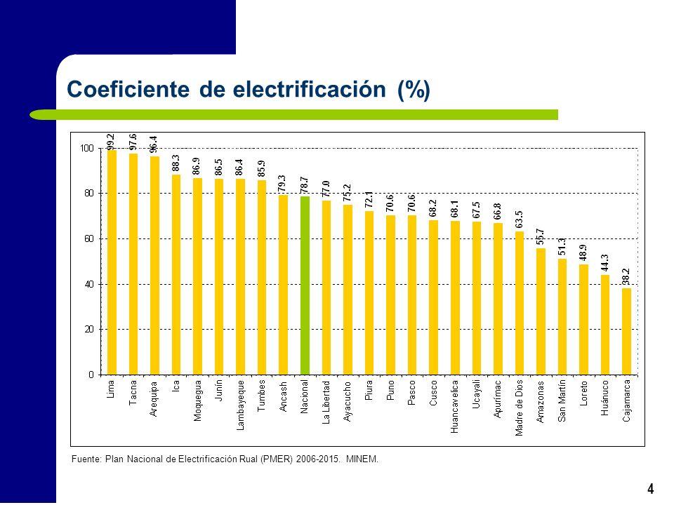 Coeficiente de electrificación (%)