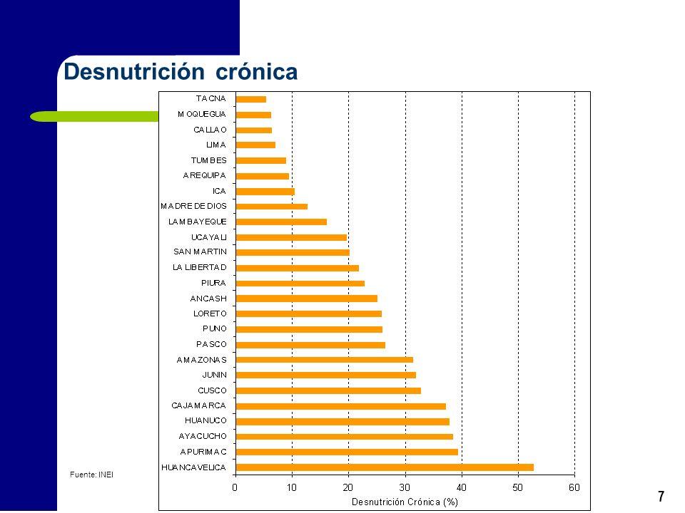 Desnutrición crónica Fuente: INEI