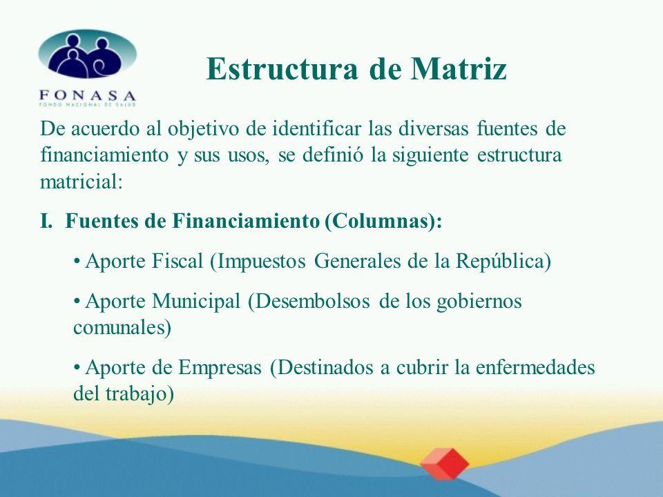 Estructura de Matriz