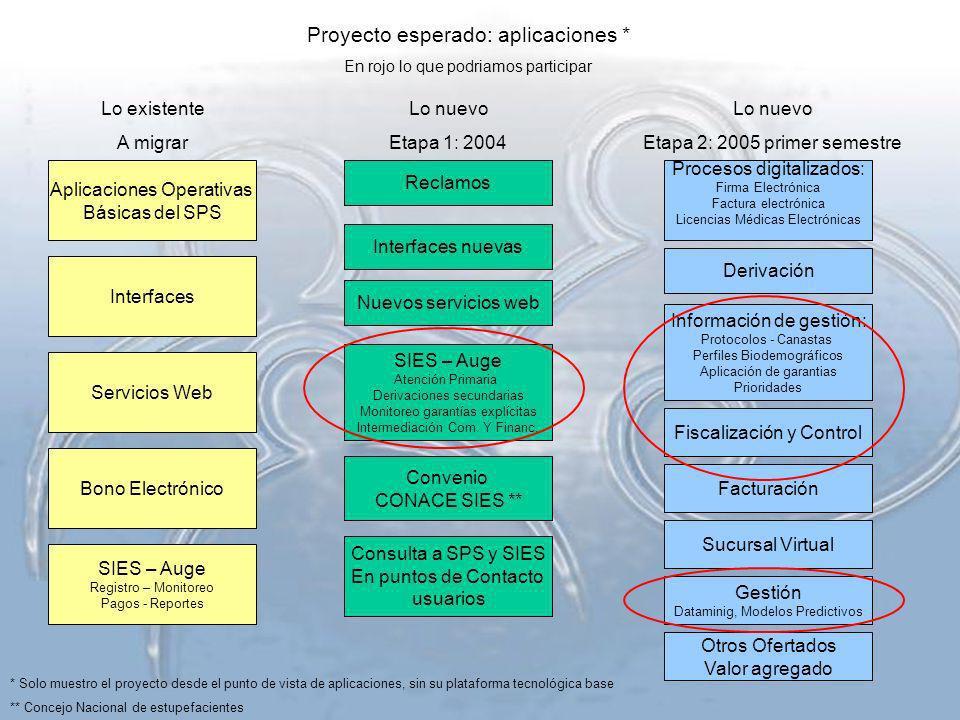 Proyecto esperado: aplicaciones *
