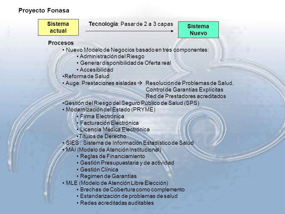 Proyecto Fonasa Sistema actual Tecnología: Pasar de 2 a 3 capas