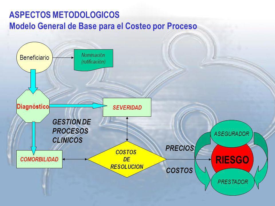 RIESGO ASPECTOS METODOLOGICOS