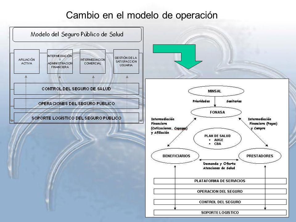 Cambio en el modelo de operación