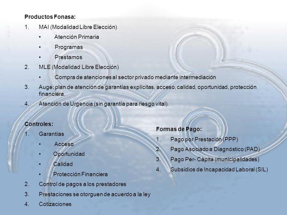 Productos Fonasa: MAI (Modalidad Libre Elección) Atención Primaria. Programas. Prestamos. MLE (Modalidad Libre Elección)