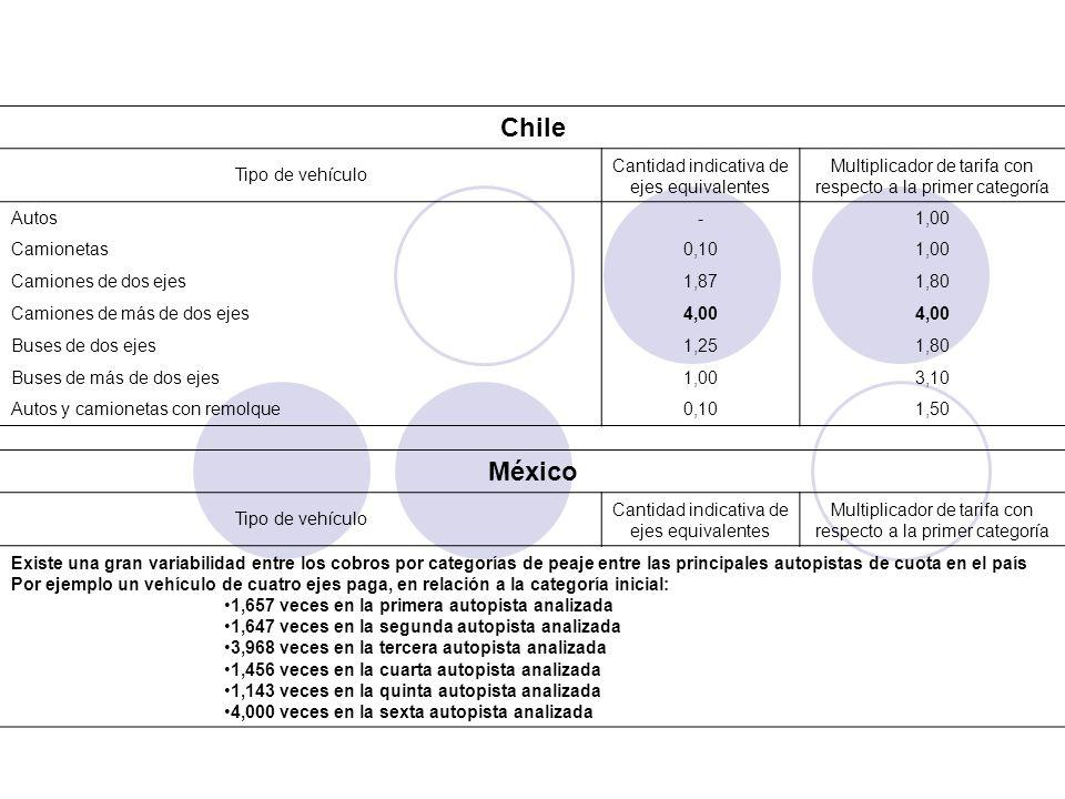 Chile México Tipo de vehículo Cantidad indicativa de ejes equivalentes