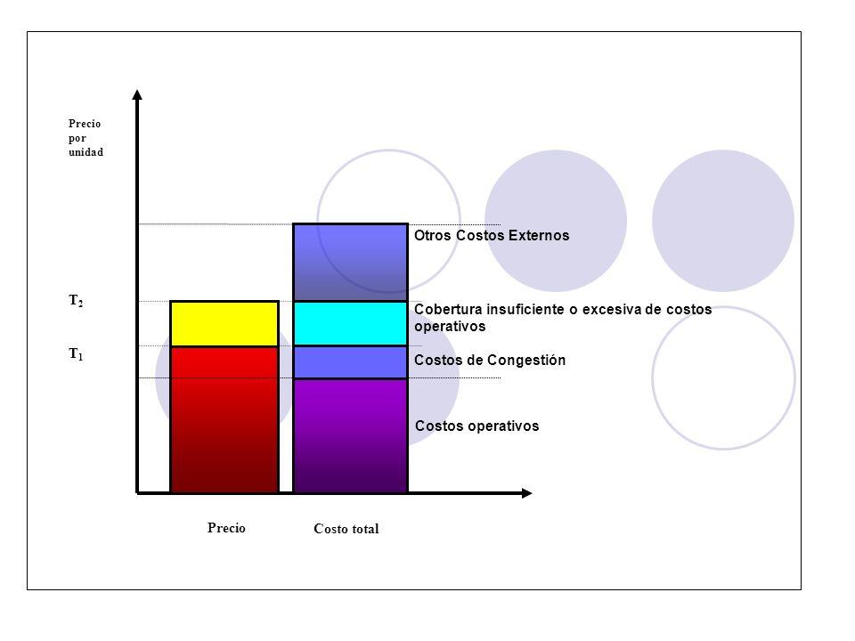 Cobertura insuficiente o excesiva de costos operativos