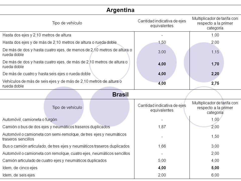 Argentina Brasil Tipo de vehículo