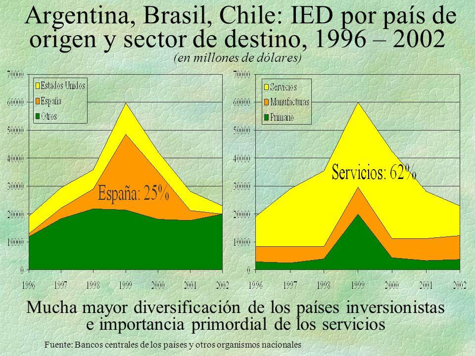 Argentina, Brasil, Chile: IED por país de origen y sector de destino, 1996 – 2002 (en millones de dólares)